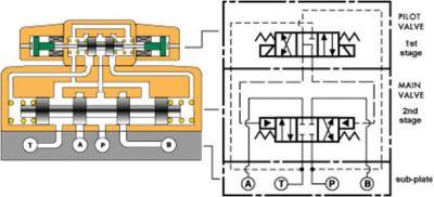 4-تحریک شیر برقی (اجزاء کنترل کننده)