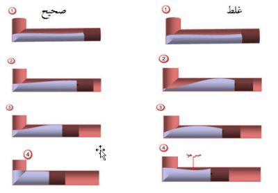 4-تزریق مذاب (عوامل تولید در دایکست)