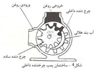 4-عملکرد پمپ ژیروتور (پمپ هیدرولیک)