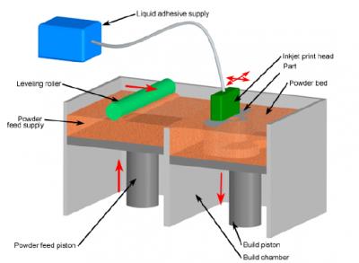 مدلسازی سریع روش 3DP