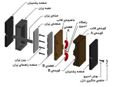 5-اجزاء کلی (قالب تزریق پلاستیک)