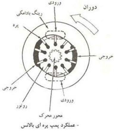 10-عملکرد پمپ پره ای بالانس (پمپ هیدرولیک)