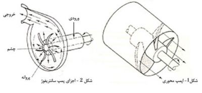 1-پمپ محوری و اجزای پمپ سانتریفیوژ (پمپ هیدرولیک)