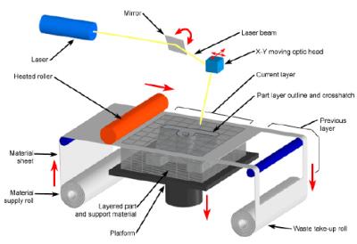 مدلسازی سریع روش LOM
