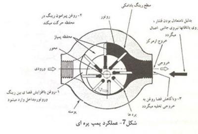 9-عملکرد پمپ پره ای (پمپ هیدرولیک)