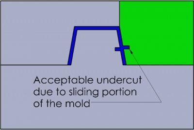 5-برش زیرین (اصول طراحی قطعات پلاستیک قالب تزریق)