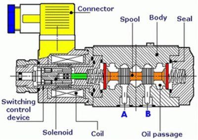 3-تحریک شیر برقی (اجزاء کنترل کننده)