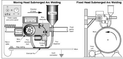 جوشکاری زیرپودری Submerged Arc Welding (SAW)