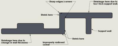 7-در معرض فرورفتگی (اصول طراحی قطعات پلاستیک قالب تزریق)