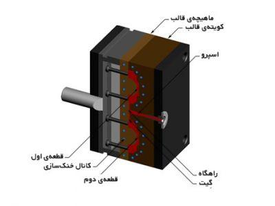 2-کانال های قالب (قالب تزریق پلاستیک)